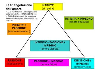 triangolo sternberg